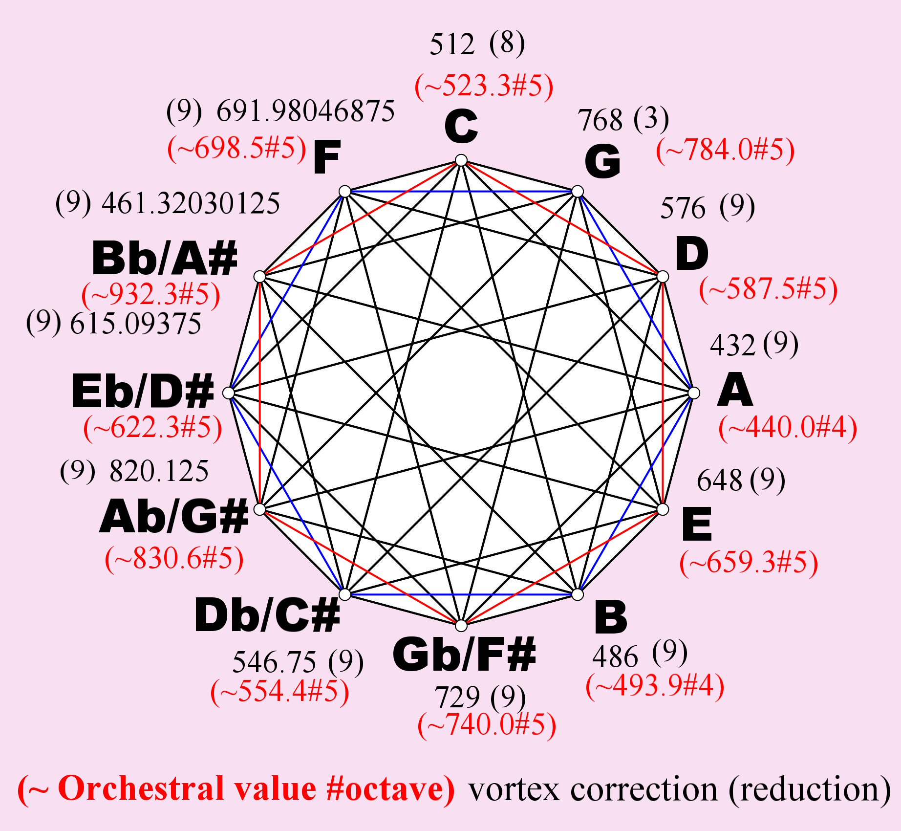 The Secret Enneagram of Gurdjieff and its relationship to