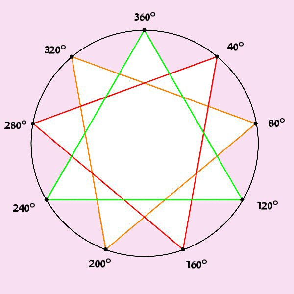 The Secret Enneagram Of Gurdjieff And Its Relationship To Universal