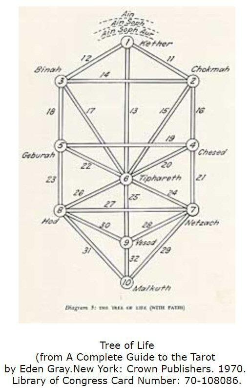 Placing the Major Arcana of the Tarot Cards on the Kabbalah